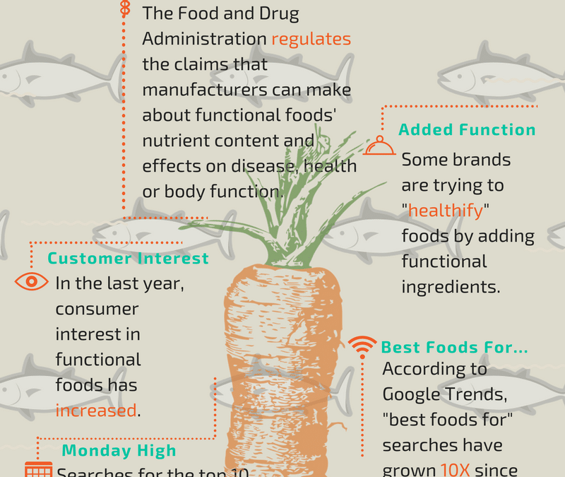 Functional Foods On The Rise