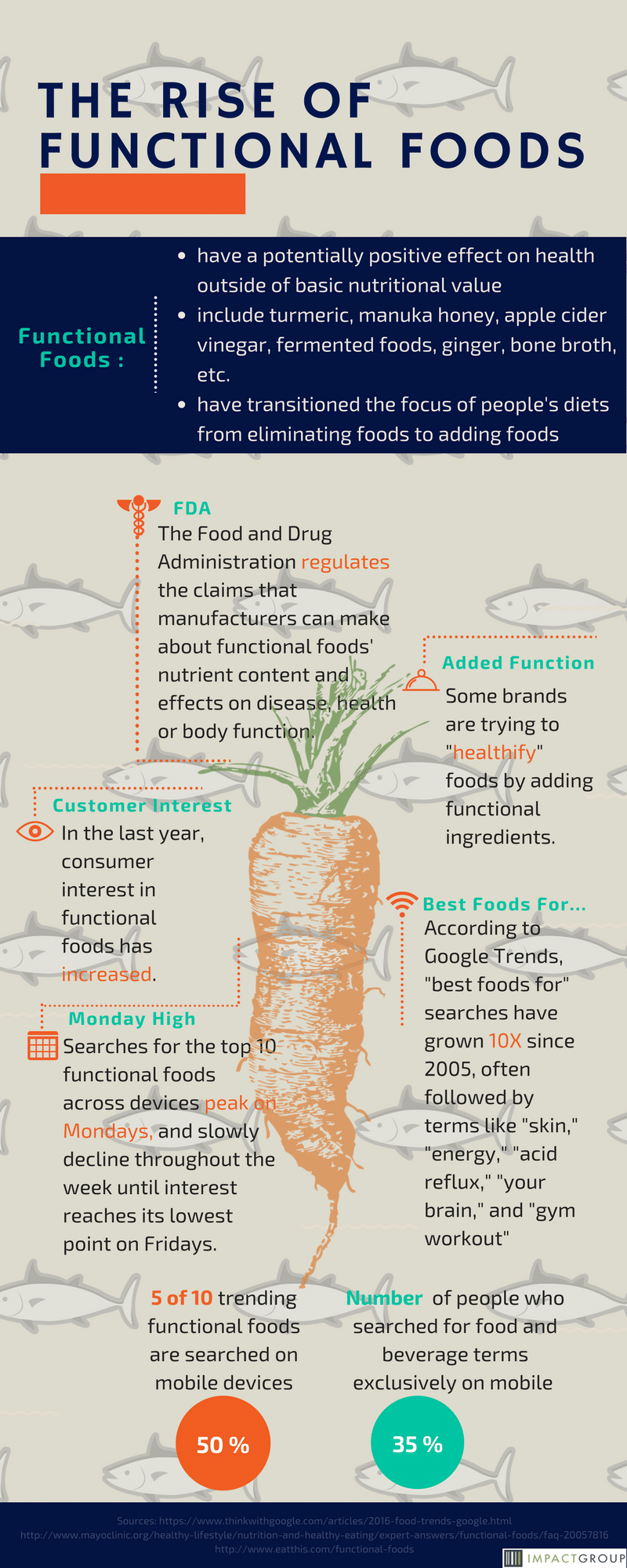 The Rise of Functional Foods - Impact Group